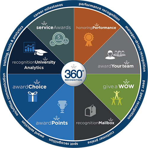 Highlights of the 360 Recognition Platform: