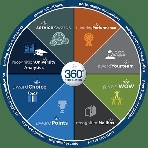 Highlights of the 360 Recognition Platform: