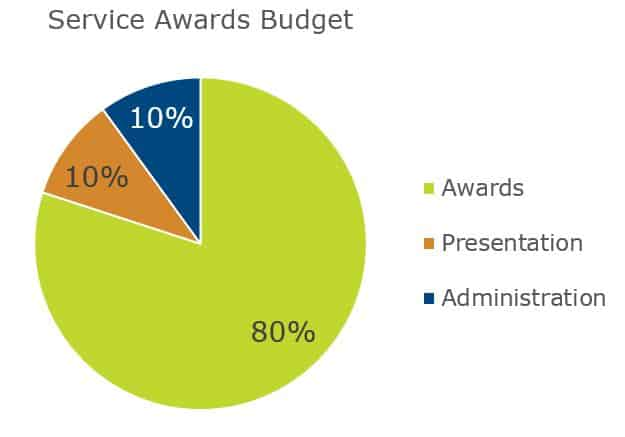 6 Best Practices For Service Awards Programs