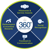 360-recognition