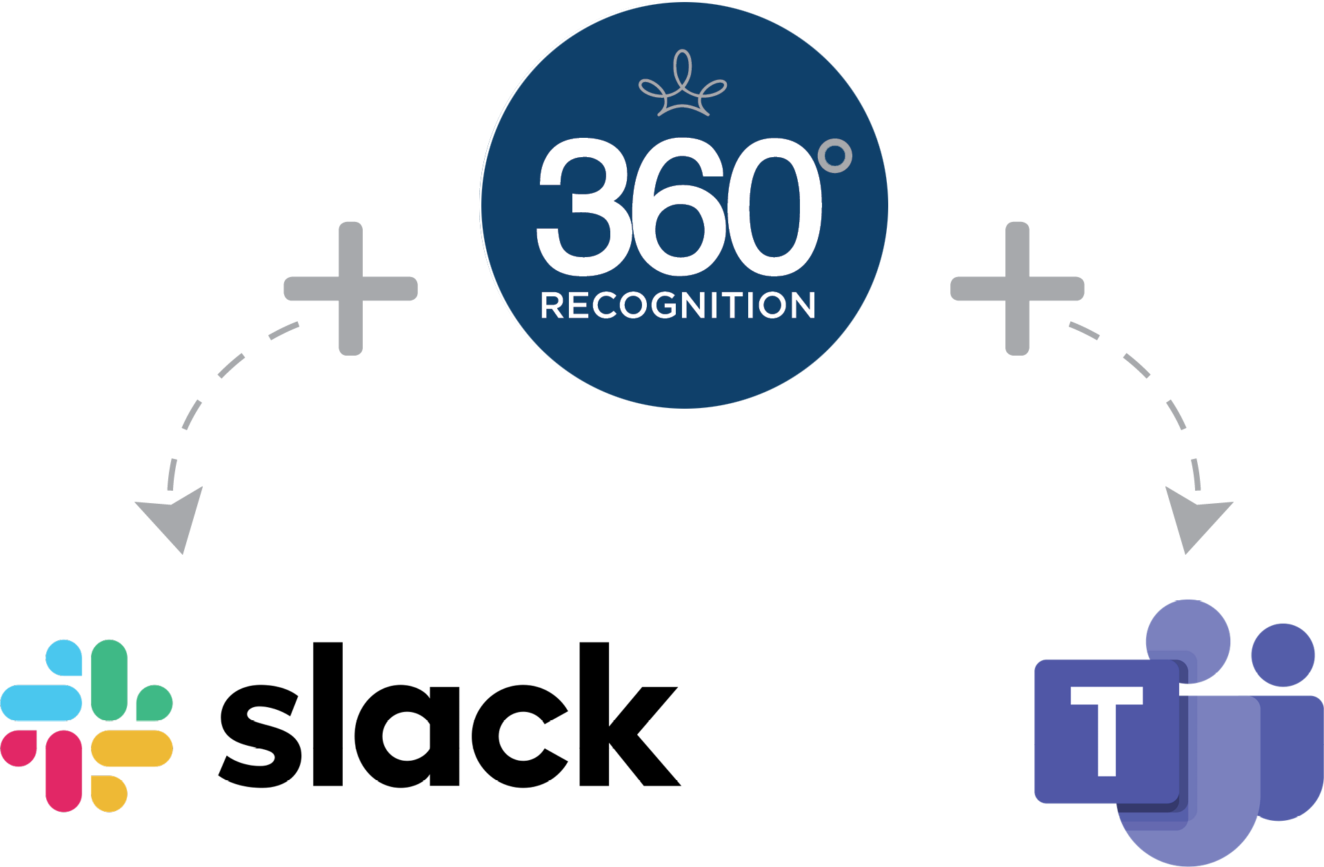360-Slack-Teams-Integration