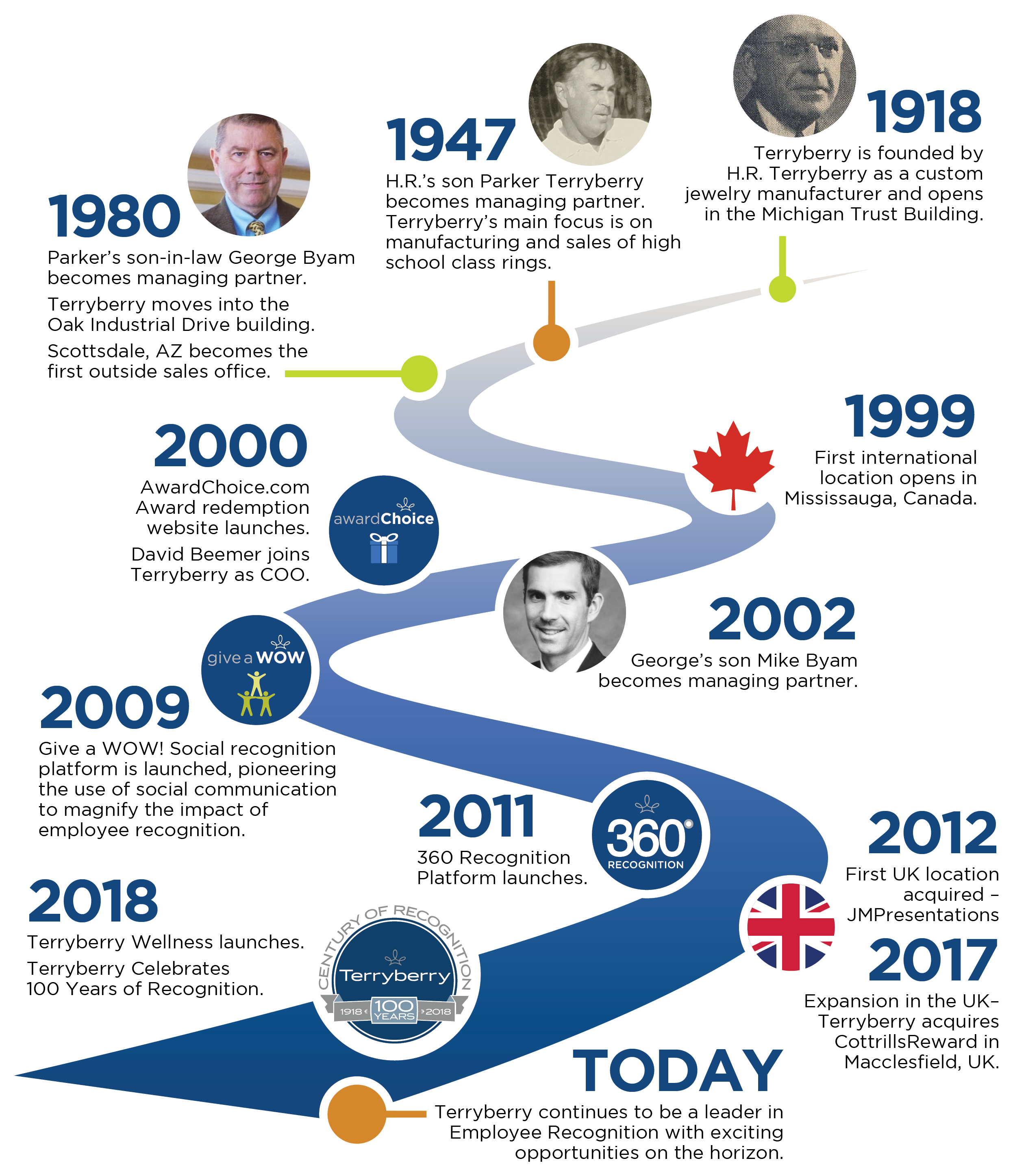 TB-timeline-2021 (1)