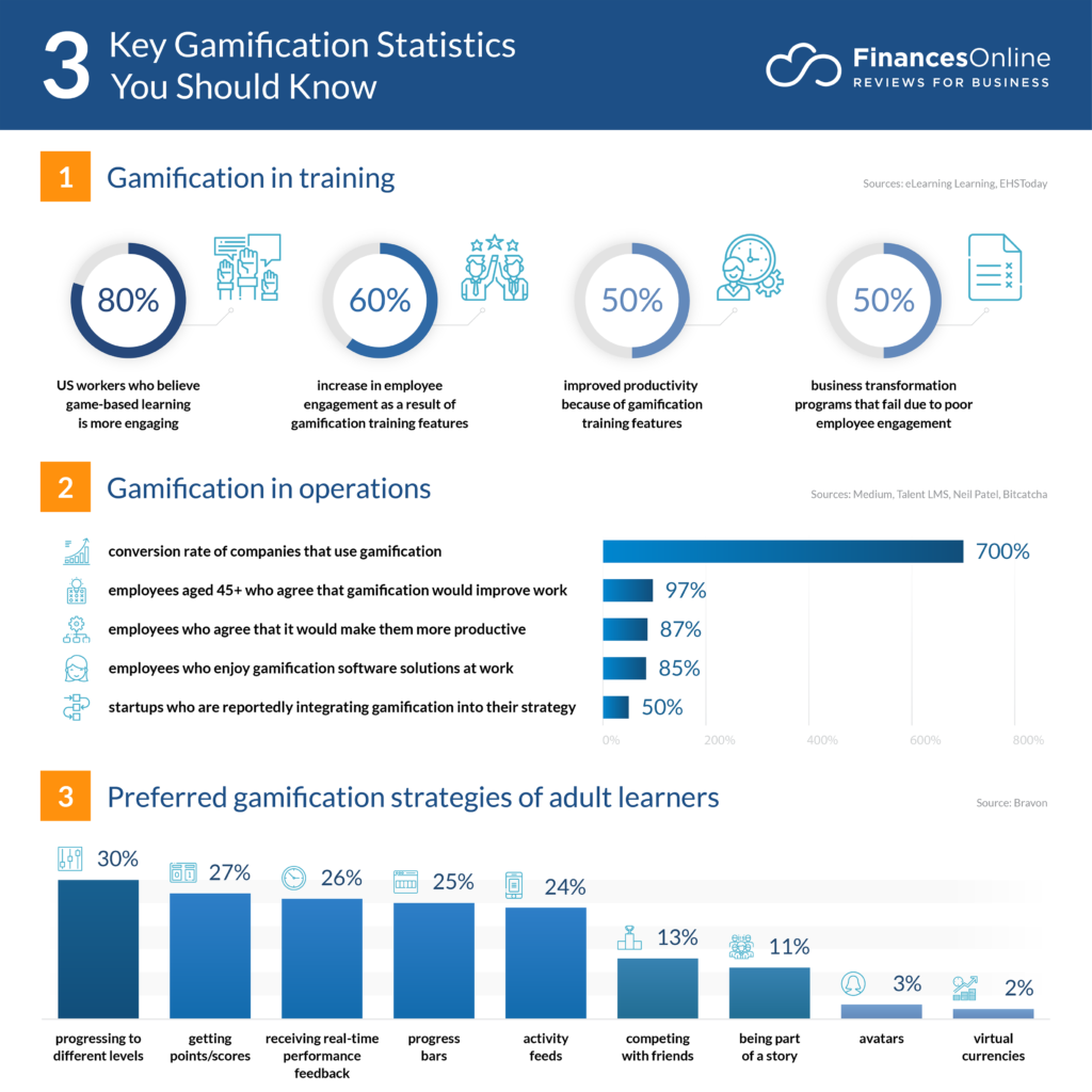 3 Gamification Statistics You Should Know Infographic