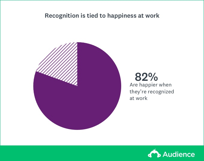 Purple Pie Chart showing that 82% are happier when they're recognized at work